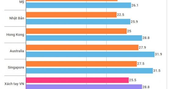 Giá iPhone X xách tay tại VN đã thấp hơn Singapore, Australia