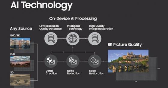 Samsung ra mắt công nghệ AI biến video thường thành 8K